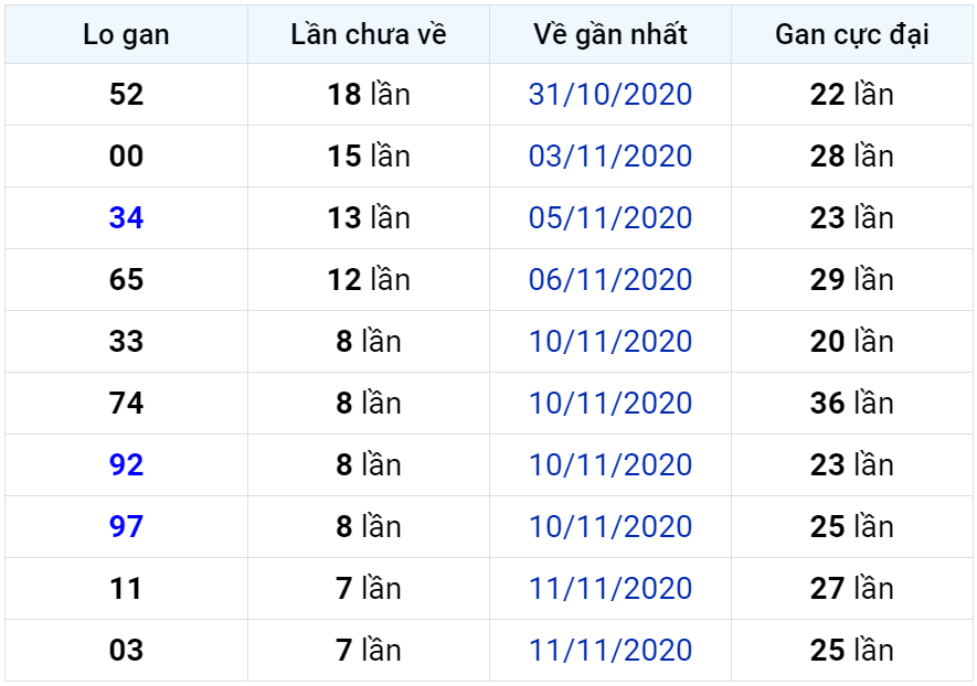 Bảng thống kê lô gan miền Bắc lâu chưa về đến ngày 20-11-2020