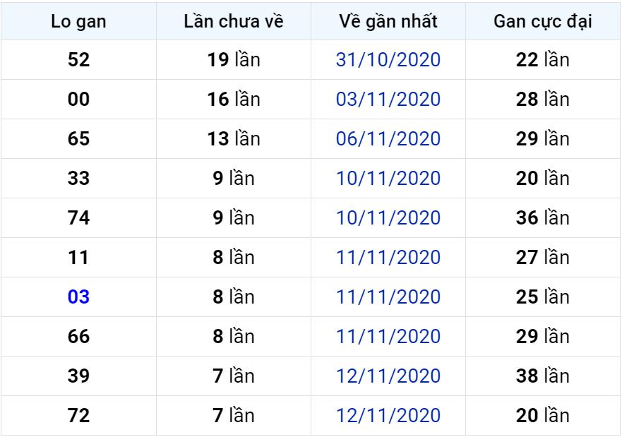 Bảng thống kê lô gan miền Bắc lâu chưa về đến ngày 21-11-2020