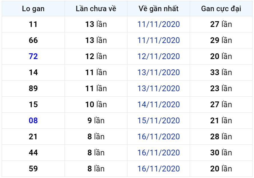 Bảng thống kê lô gan miền Bắc lâu chưa về đến ngày 26-11-2020