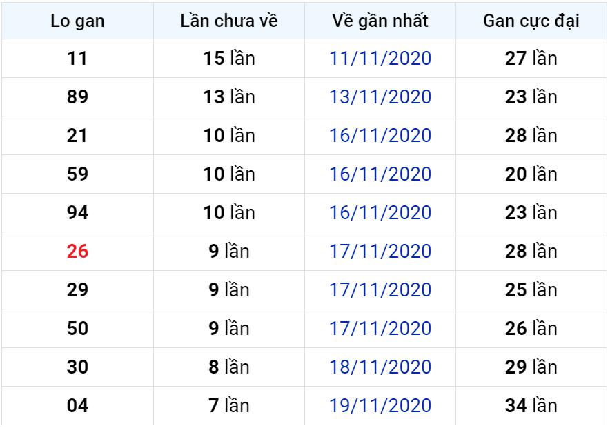 Bảng thống kê lô gan miền Bắc lâu chưa về đến ngày 28-11-2020