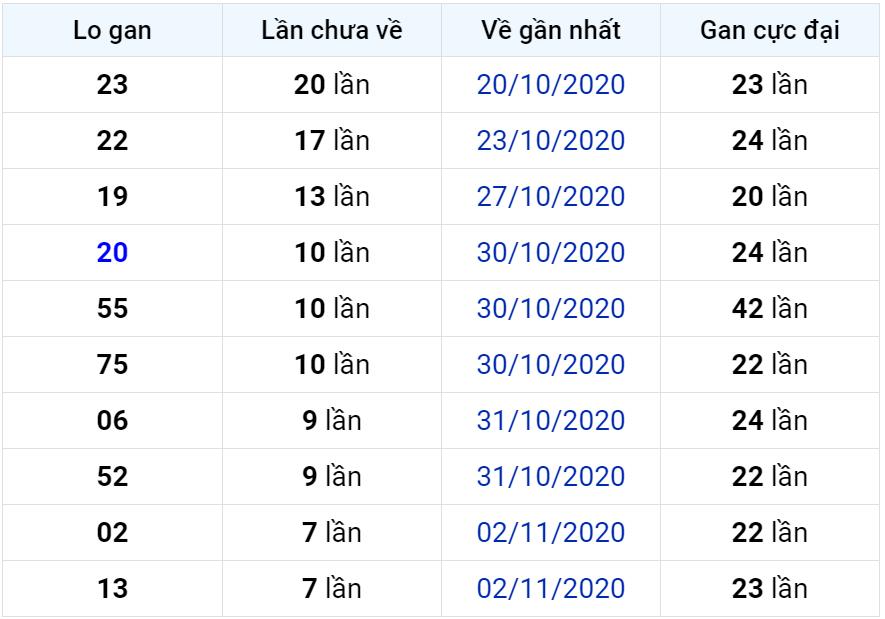 Bảng thống kê lô gan miền Bắc lâu chưa về đến ngày 11-11-2020