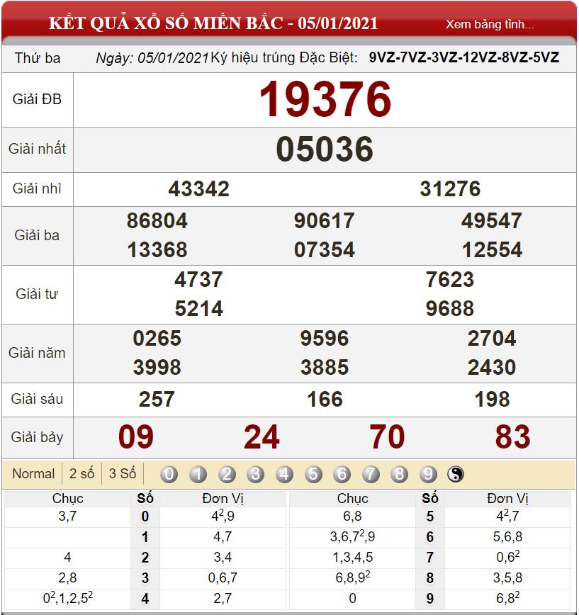 Bảng kết quả xổ số miền Bắc ngày 05-01-2021