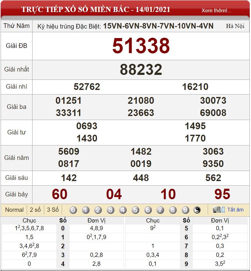 Bảng kết quả xổ số miền Bắc ngày 14-01-2021