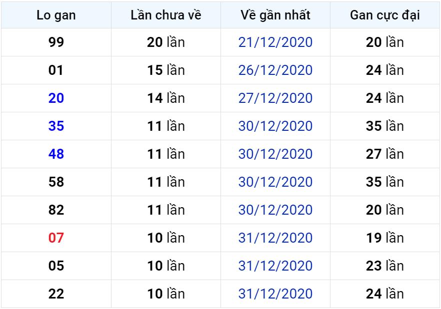 Bảng thống kê lô gan miền Bắc lâu chưa về đến ngày 12-01-2021