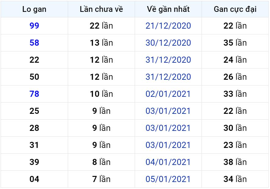 Bảng thống kê lô gan miền Bắc lâu chưa về đến ngày 14-01-2021