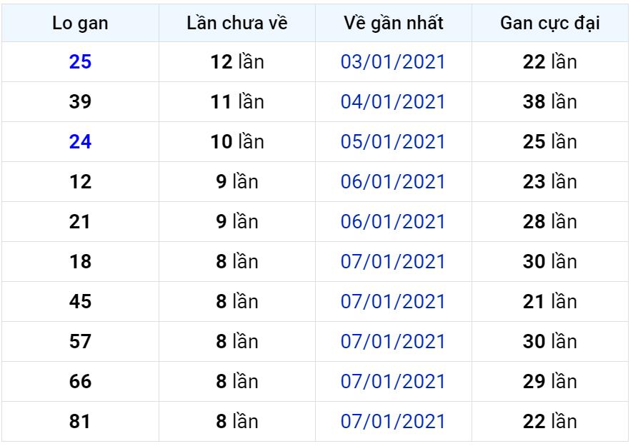 Bảng thống kê lô gan miền Bắc lâu chưa về đến ngày 17-01-2021