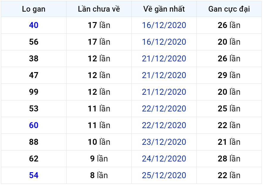 Bảng thống kê lô gan miền Bắc lâu chưa về đến ngày 04-01-2021