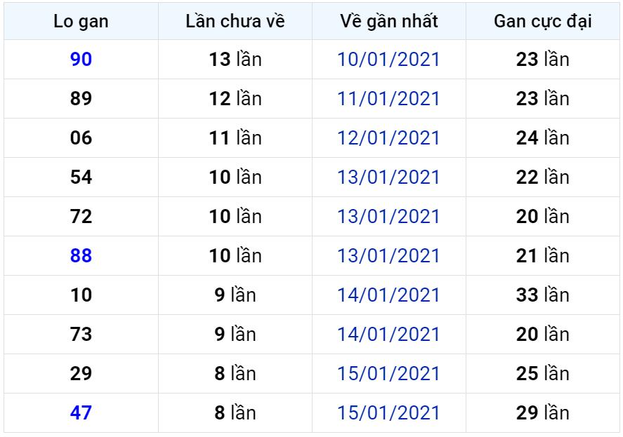 Bảng thống kê lô gan miền Bắc lâu chưa về đến ngày 25-01-2021