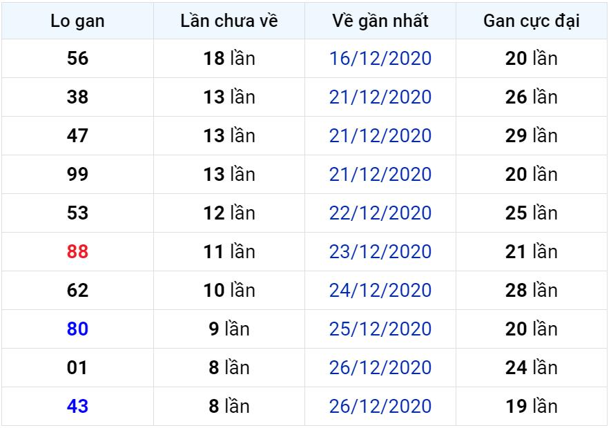 Bảng thống kê lô gan miền Bắc lâu chưa về đến ngày 05-01-2021