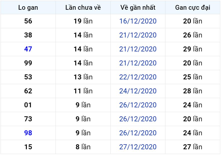 Bảng thống kê lô gan miền Bắc lâu chưa về đến ngày 06-01-2021