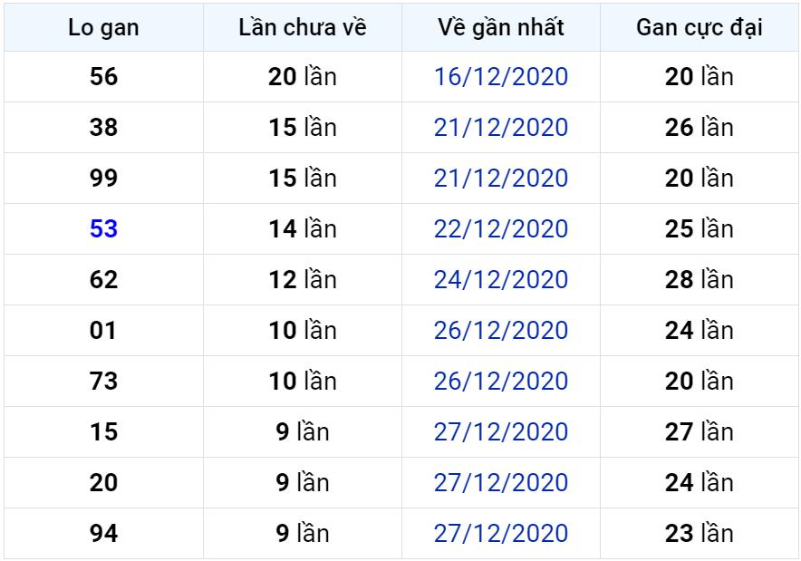 Bảng thống kê lô gan miền Bắc lâu chưa về đến ngày 07-01-2021
