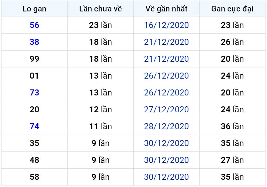 Bảng thống kê lô gan miền Bắc lâu chưa về đến ngày 10-01-2021