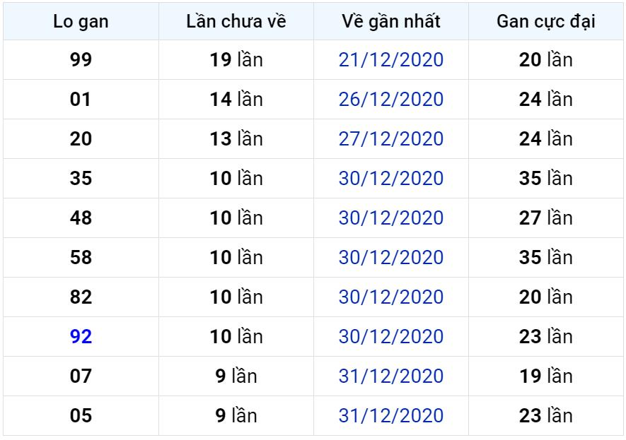 Bảng thống kê lô gan miền Bắc lâu chưa về đến ngày 11-01-2021