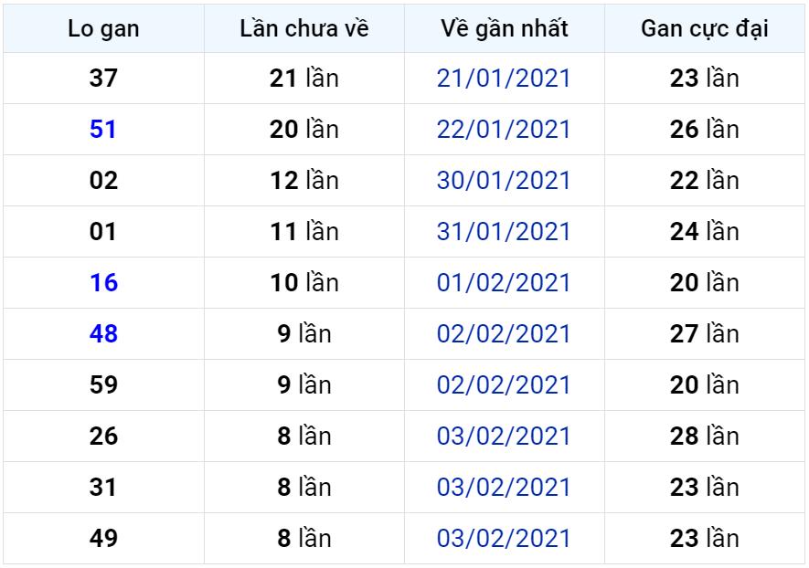 Bảng thống kê lô gan miền Bắc lâu chưa về đến ngày 17-02-2021