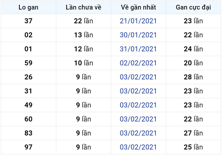 Bảng thống kê lô gan miền Bắc lâu chưa về đến ngày 18-02-2021