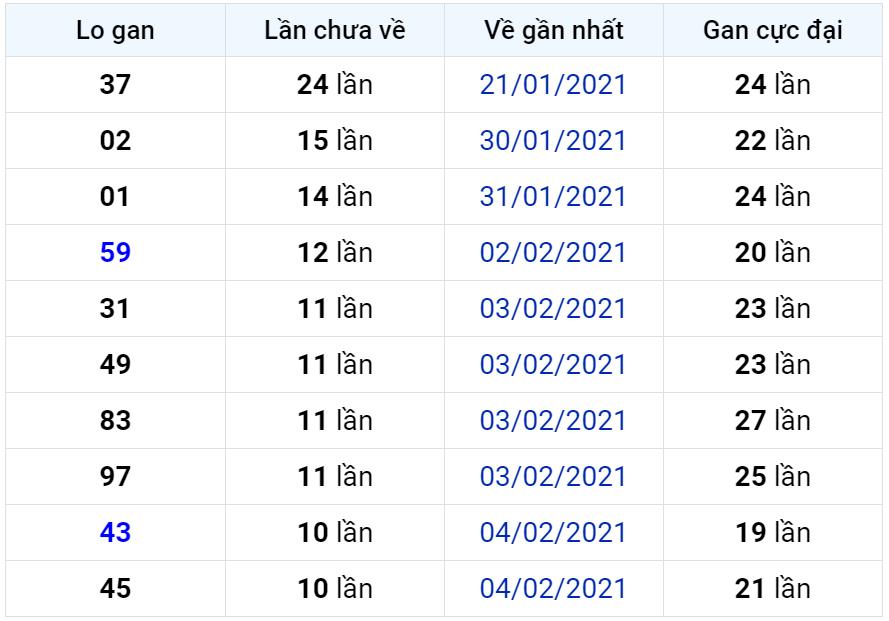 Bảng thống kê lô gan miền Bắc lâu chưa về đến ngày 20-02-2021