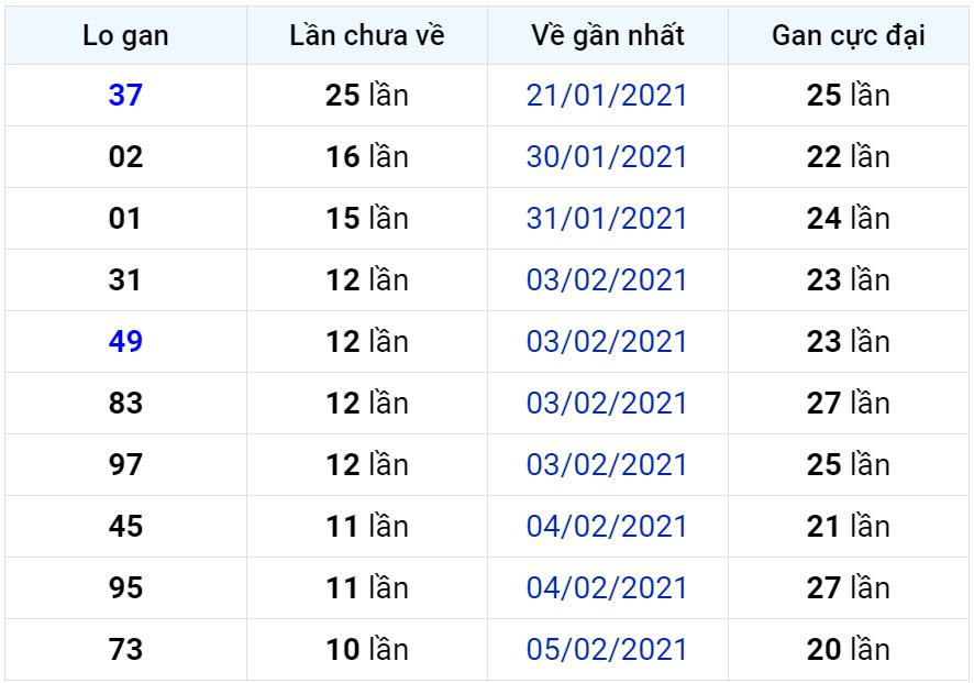 Bảng thống kê lô gan miền Bắc lâu chưa về đến ngày 21-02-2021