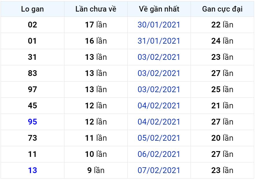 Bảng thống kê lô gan miền Bắc lâu chưa về đến ngày 22-02-2021