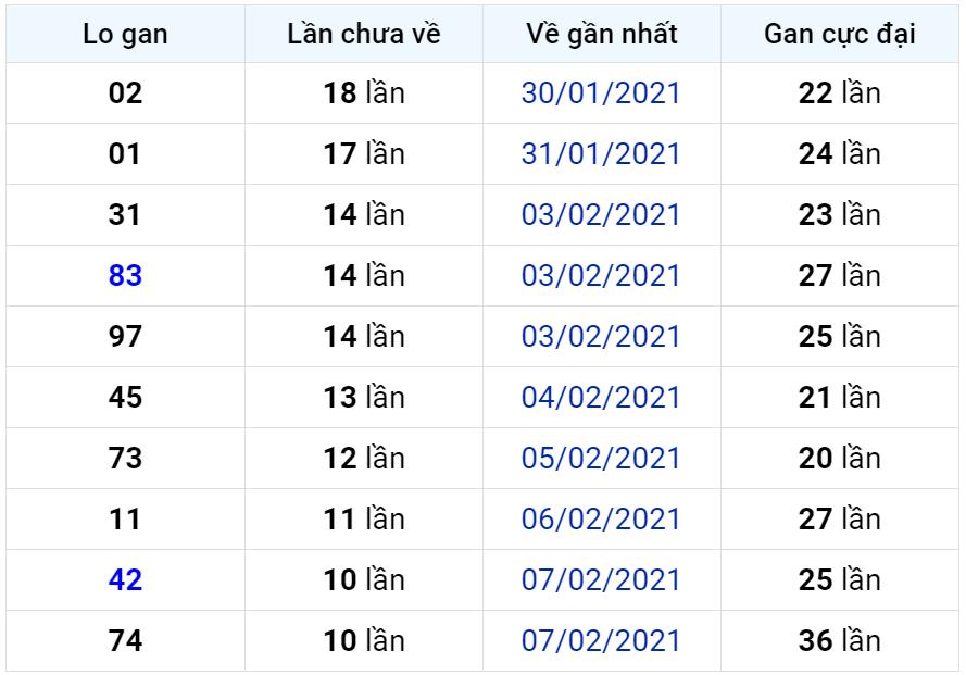 Bảng thống kê lô gan miền Bắc lâu chưa về đến ngày 23-02-2021