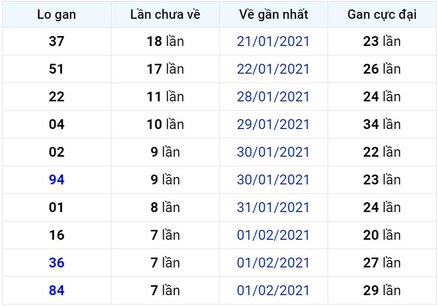 Bảng thống kê lô gan miền Bắc lâu chưa về đến ngày 10-02-2021