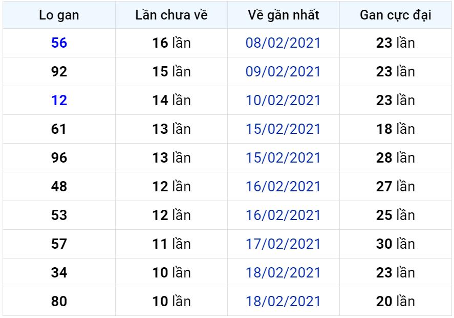 Bảng thống kê lô gan miền Bắc lâu chưa về đến ngày 02-03-2021