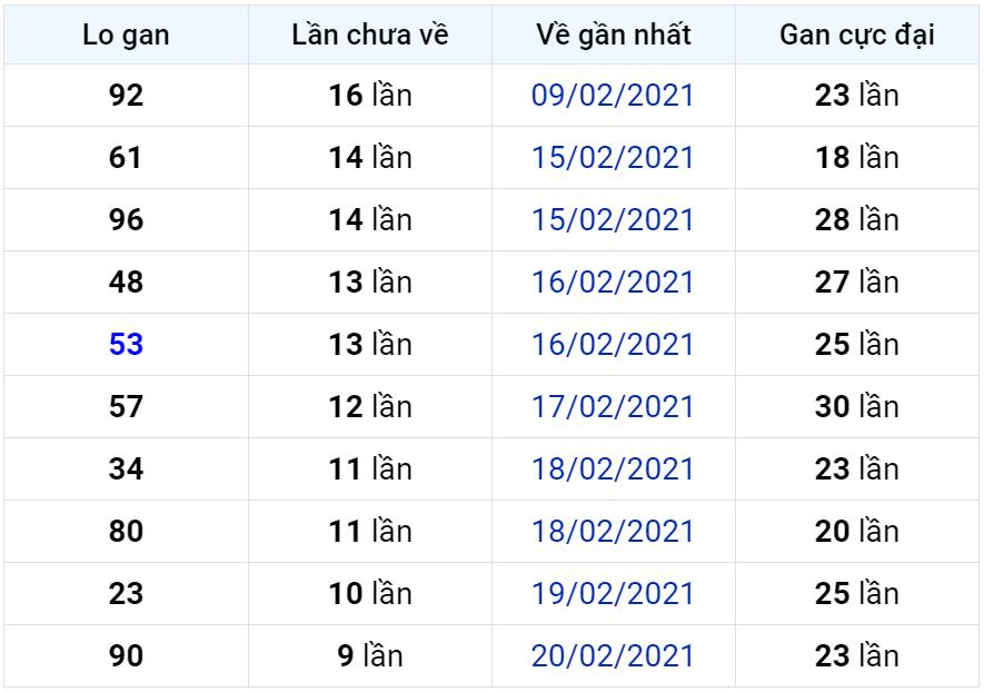 Bảng thống kê lô gan miền Bắc lâu chưa về đến ngày 03-03-2021