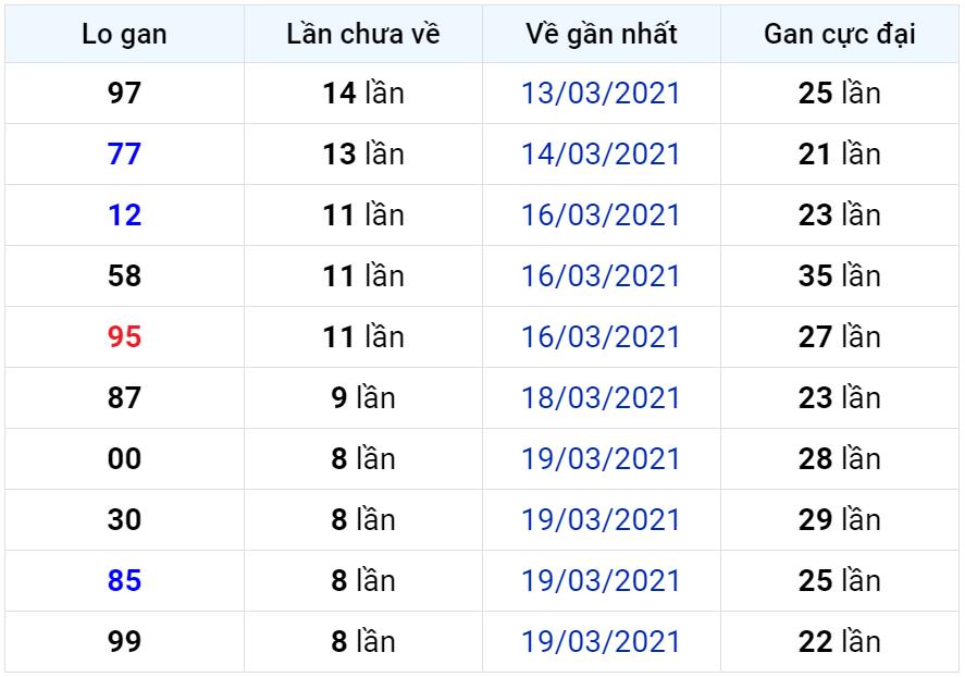 Bảng thống kê lô gan miền Bắc lâu chưa về đến ngày 29-03-2021