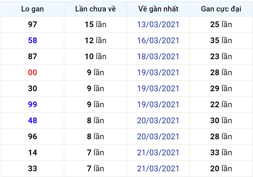 Bảng thống kê lô gan miền Bắc lâu chưa về đến ngày 30-03-2021