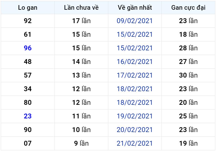 Bảng thống kê lô gan miền Bắc lâu chưa về đến ngày 04-03-2021