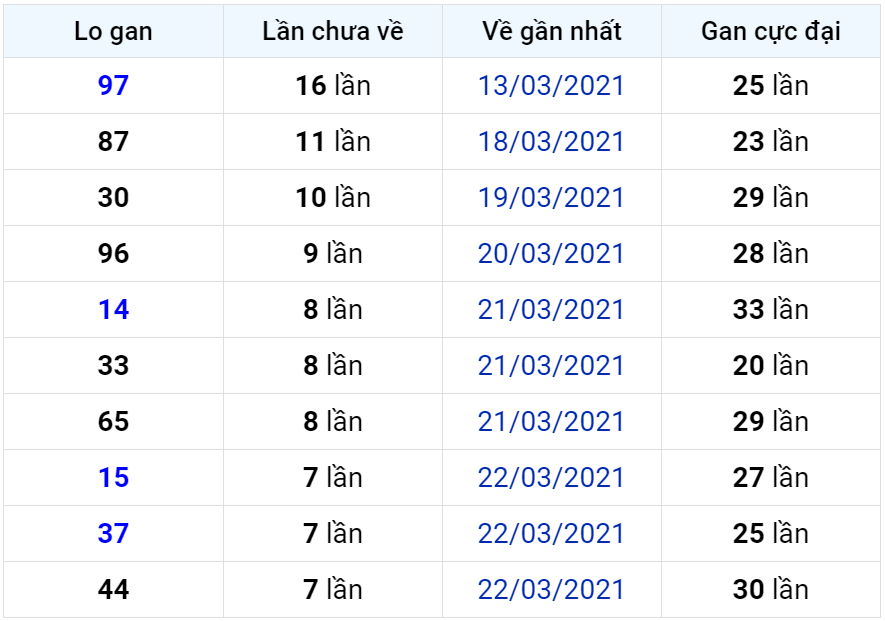 Bảng thống kê lô gan miền Bắc lâu chưa về đến ngày 31-03-2021