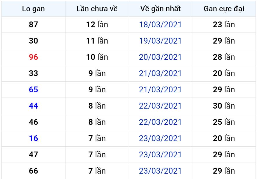 Bảng thống kê lô gan miền Bắc lâu chưa về đến ngày 01-04-2021