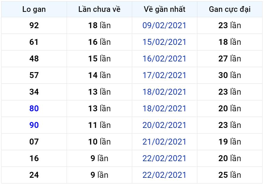 Bảng thống kê lô gan miền Bắc lâu chưa về đến ngày 05-03-2021