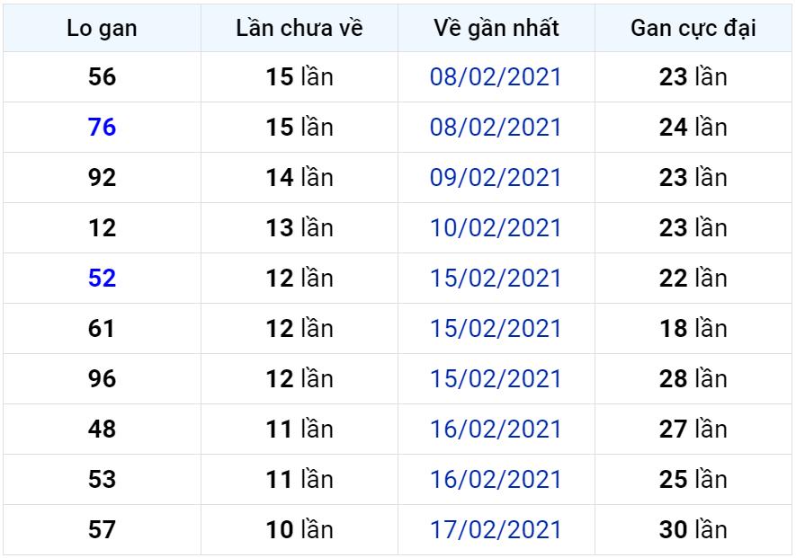 Bảng thống kê lô gan miền Bắc lâu chưa về đến ngày 01-03-2021