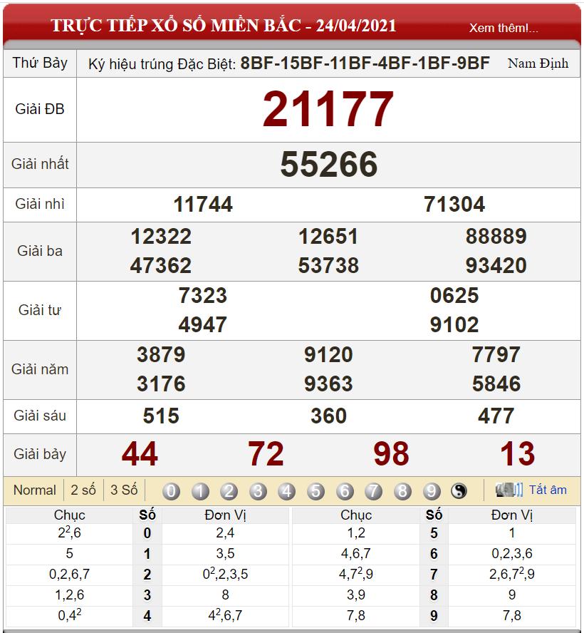 Bảng kết quả xổ số miền Bắc ngày 24-04-2021