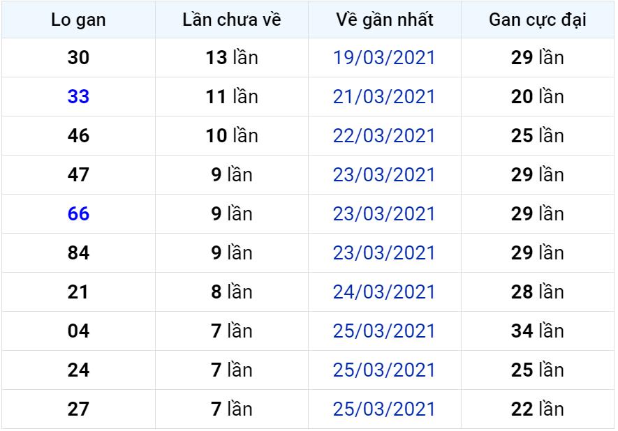 Bảng thống kê lô gan miền Bắc lâu chưa về đến ngày 03-04-2021