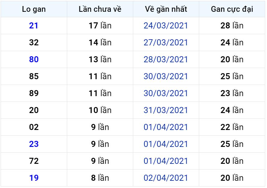 Bảng thống kê lô gan miền Bắc lâu chưa về đến ngày 12-04-2021