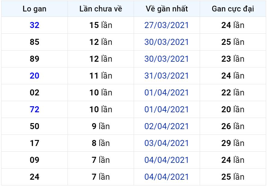 Bảng thống kê lô gan miền Bắc lâu chưa về đến ngày 13-04-2021