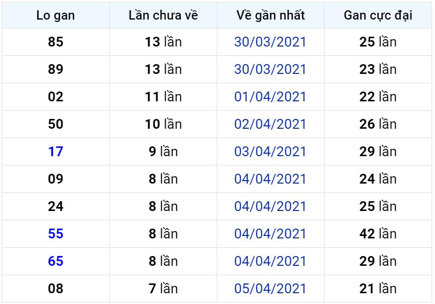 Bảng thống kê lô gan miền Bắc lâu chưa về đến ngày 14-04-2021