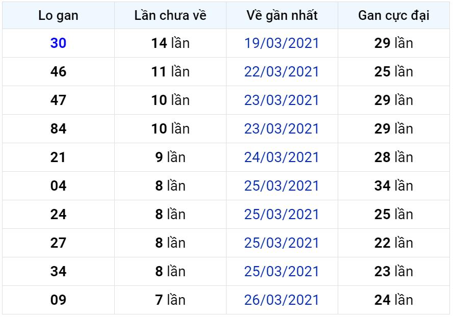 Bảng thống kê lô gan miền Bắc lâu chưa về đến ngày 04-04-2021