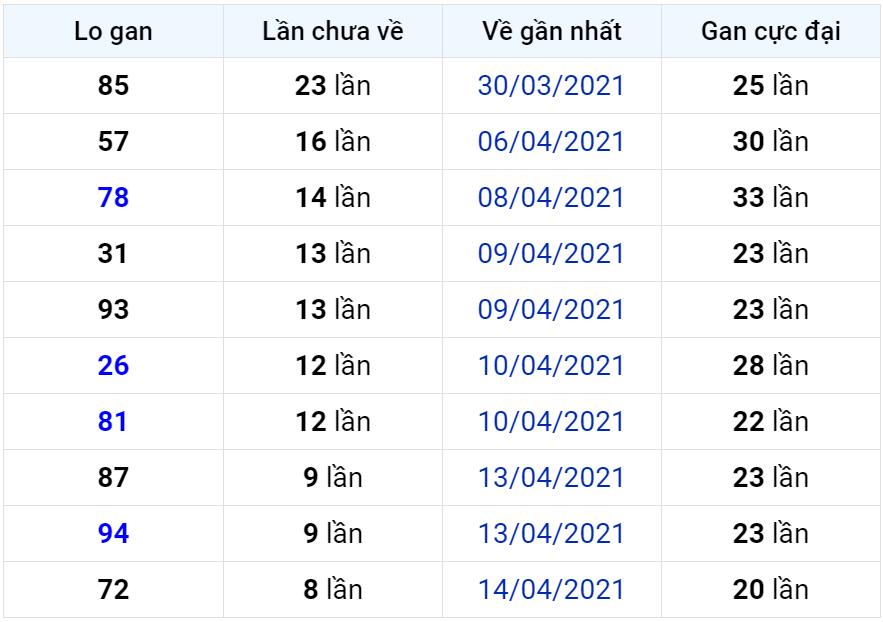 Bảng thống kê lô gan miền Bắc lâu chưa về đến ngày 24-04-2021