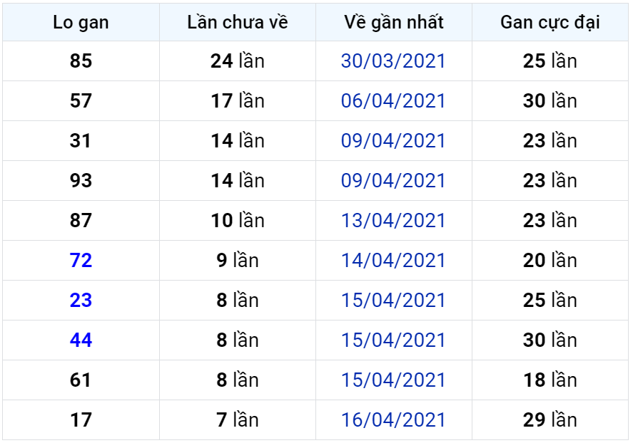 Bảng thống kê lô gan miền Bắc lâu chưa về đến ngày 25-04-2021