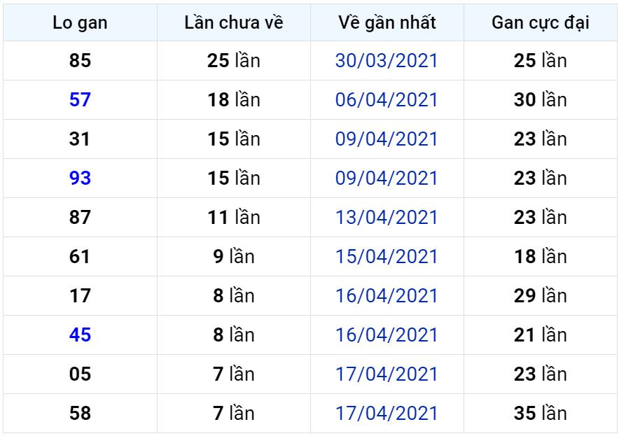 Bảng thống kê lô gan miền Bắc lâu chưa về đến ngày 26-04-2021