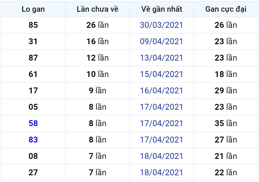 Bảng thống kê lô gan miền Bắc lâu chưa về đến ngày 27-04-2021