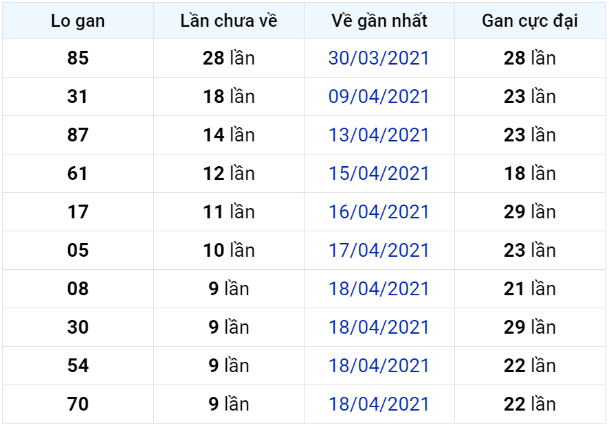 Bảng thống kê lô gan miền Bắc lâu chưa về đến ngày 28-04-2021