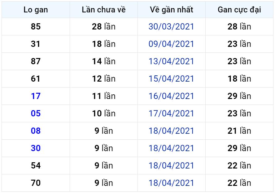 Bảng thống kê lô gan miền Bắc lâu chưa về đến ngày 29-04-2021