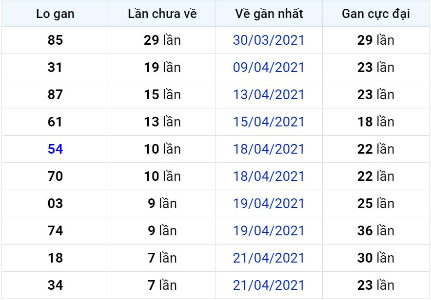 Bảng thống kê lô gan miền Bắc lâu chưa về đến ngày 30-04-2021