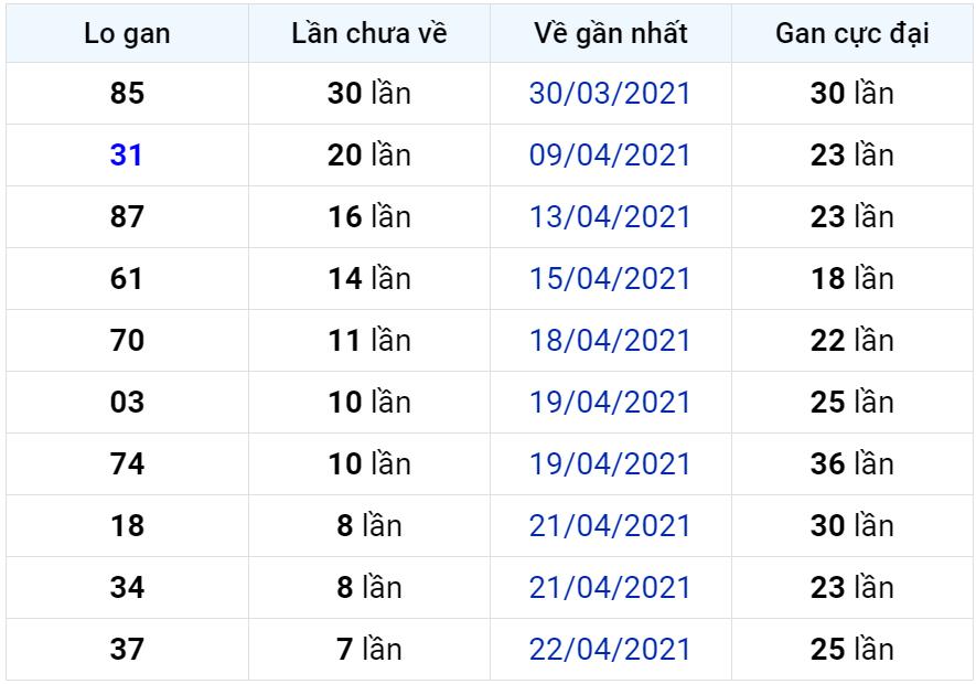 Bảng thống kê lô gan miền Bắc lâu chưa về đến ngày 01-05-2021
