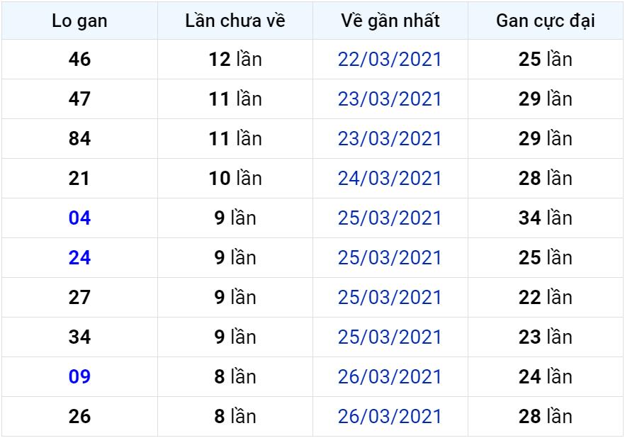 Bảng thống kê lô gan miền Bắc lâu chưa về đến ngày 05-04-2021