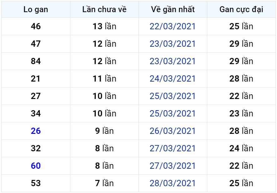 Bảng thống kê lô gan miền Bắc lâu chưa về đến ngày 06-04-2021