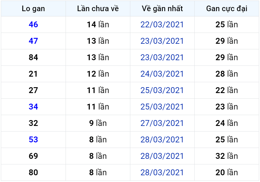 Bảng thống kê lô gan miền Bắc lâu chưa về đến ngày 07-04-2021